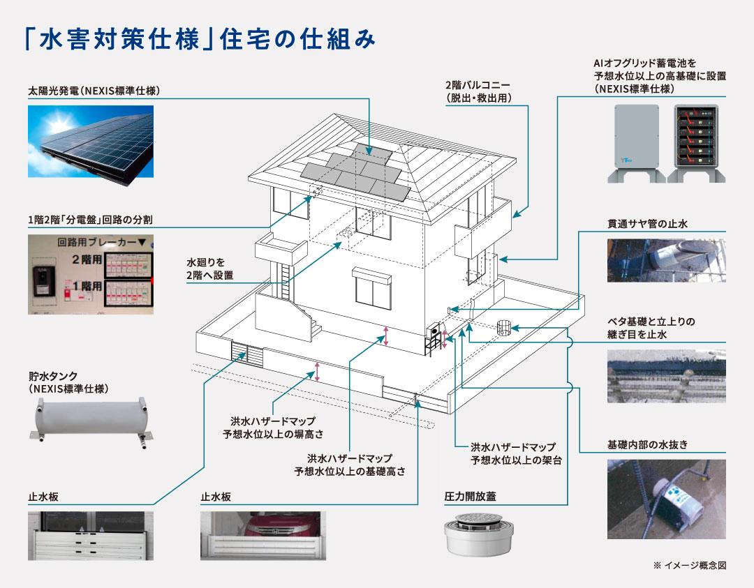 「水害対策仕様」住宅の仕組み