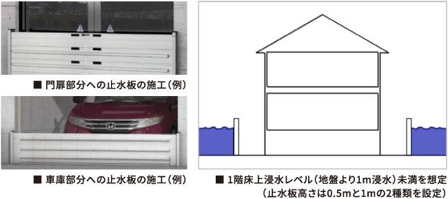 1階床上浸水レベル(地盤より1m浸水)未満を想定