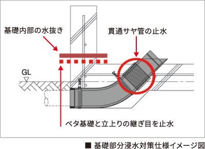 基礎部分浸水対策仕様イメージ図